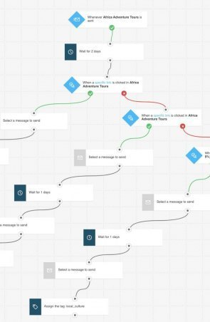 Automation Workflow Email Example